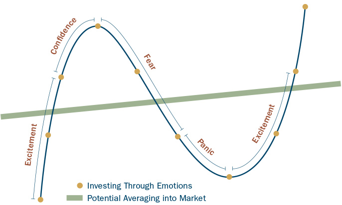 Heartland Advisors Value Investing Through Emotions Image