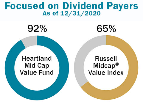 Heartland Mid Cap Value Fund dividends graphic